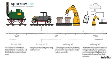 Industry 4.0 and Sparrow ERP