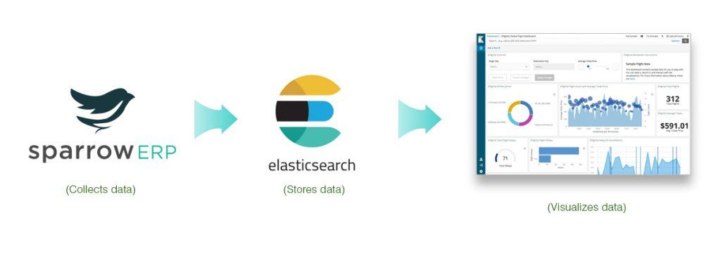 Sparrow ERP ElasticSearch Kibana