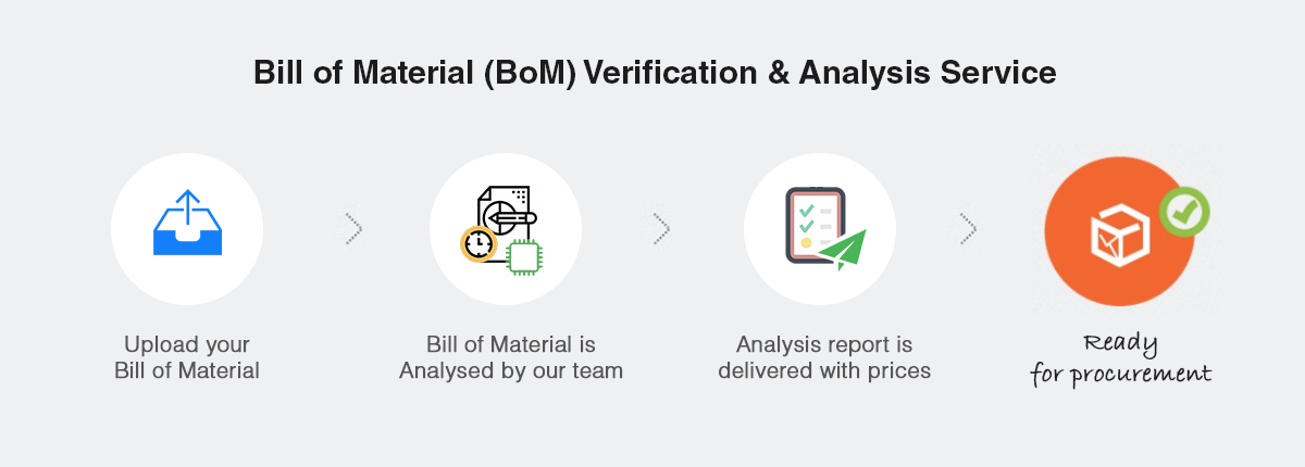 Bill of Material Verification & Analysis Service