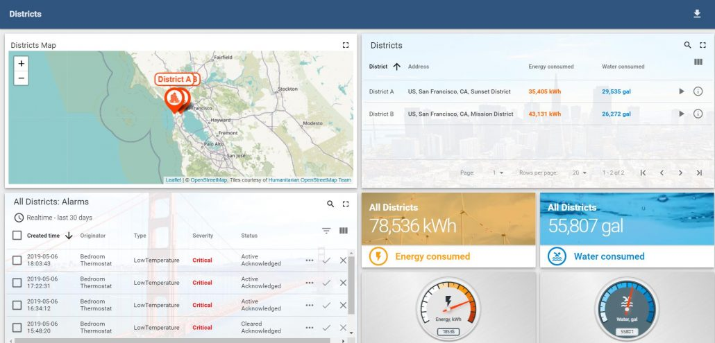 Sparrow ERP IoT data visualization