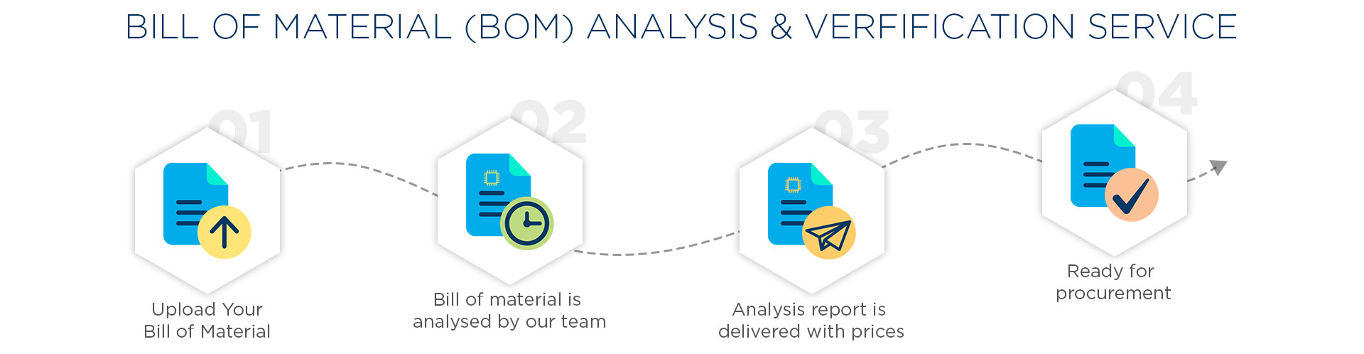 Bill of Material (BoM) analysis and verification service
