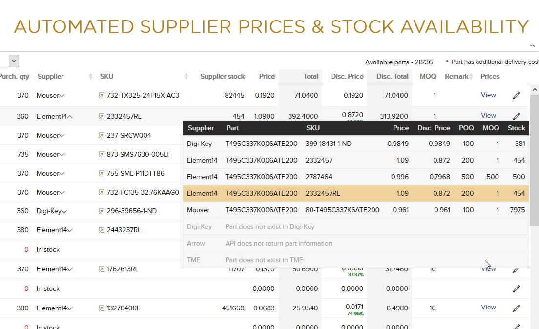Automated Supplier Prices and Stock Availability Check in Sparrow ERP